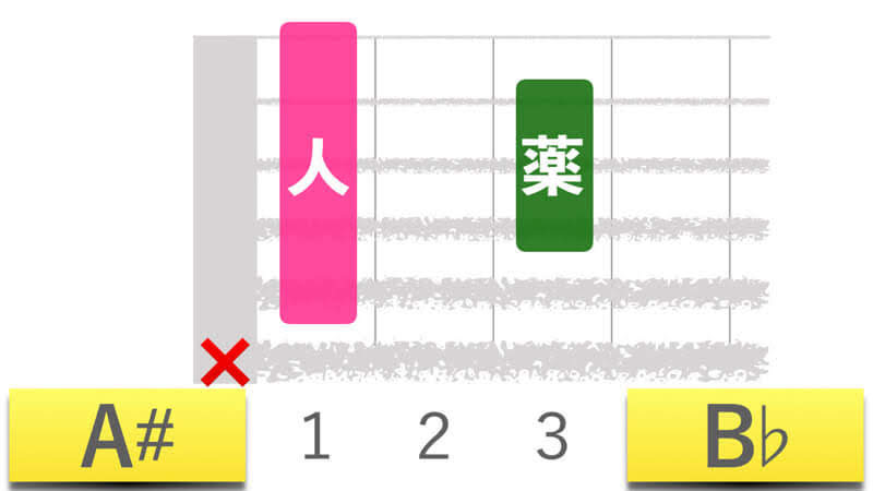 ギターコードA#エーシャープメジャー|B♭ビーフラットメジャーの押さえかたダイアグラム表