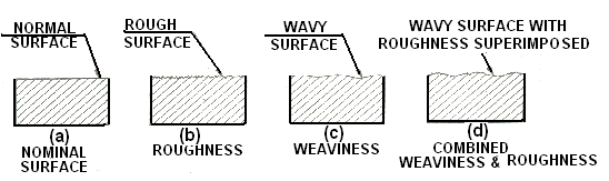 Different Surface Finish