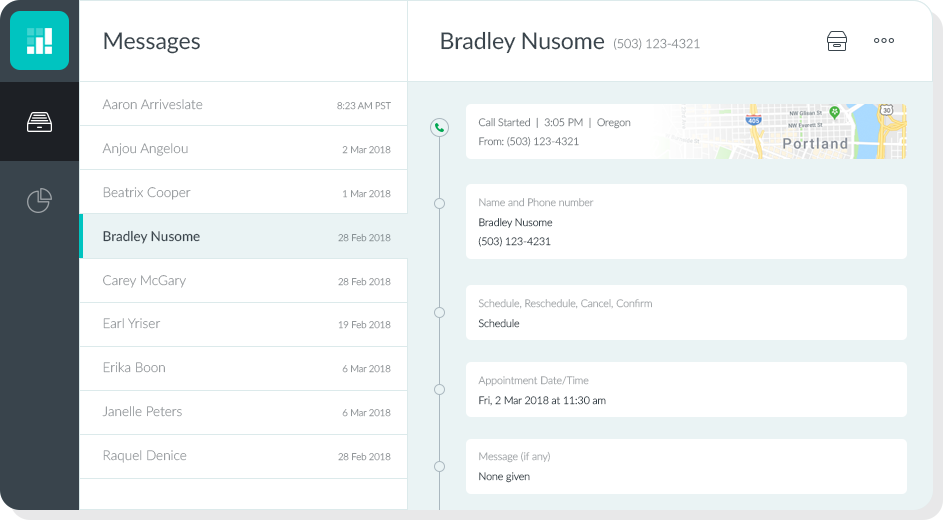 Messages and minutes dashboard