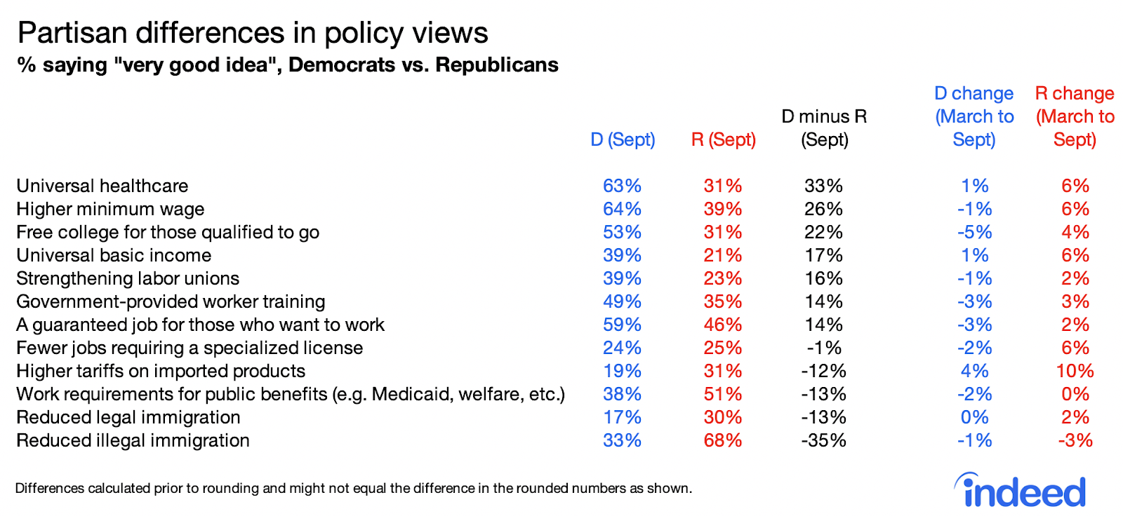 Table partisan differences in policy views