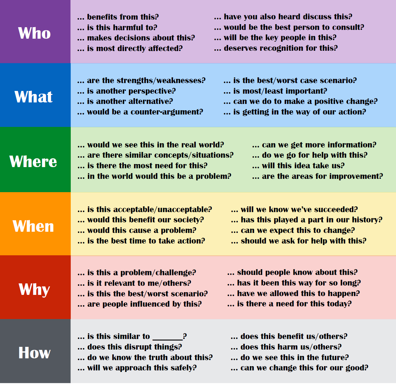 Critical thinking tips for students