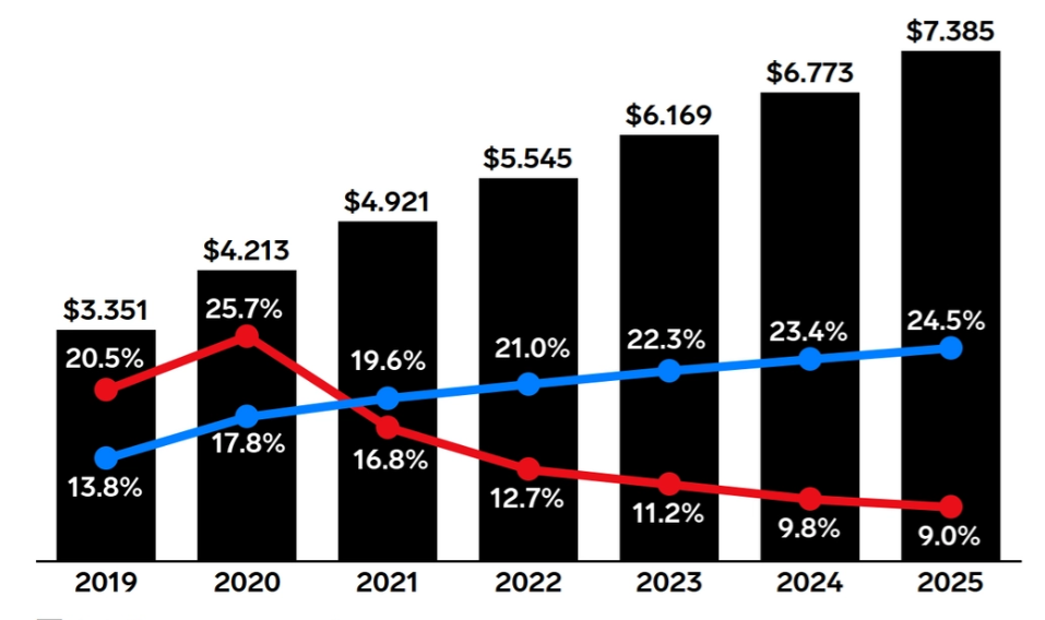 Growth of eCommerce industry