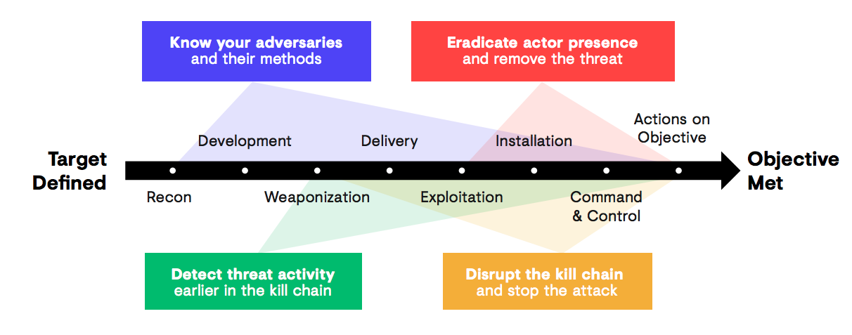 How an Adversary Progresses Through the Kill Chain