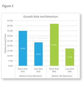 private SaaS company growth rates retention rates