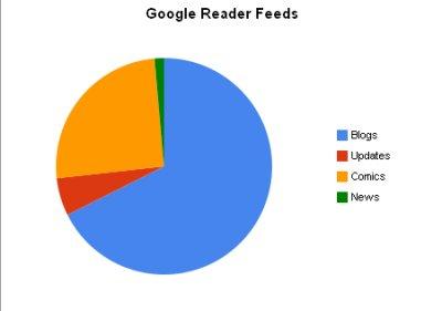 Google Reader Feeds