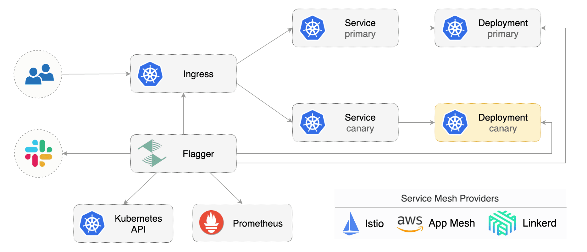 Flagger - Kubernetes Deployment Tools to Improve Your Devops