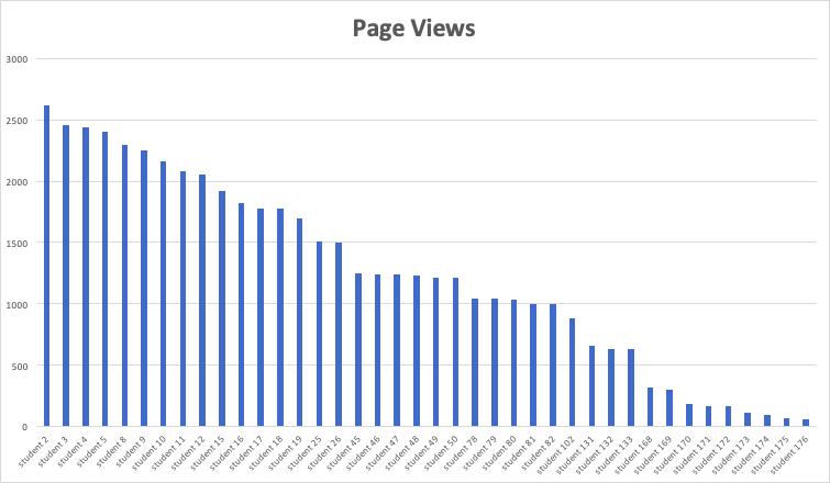 screenshot of bar chart showing individual student page views