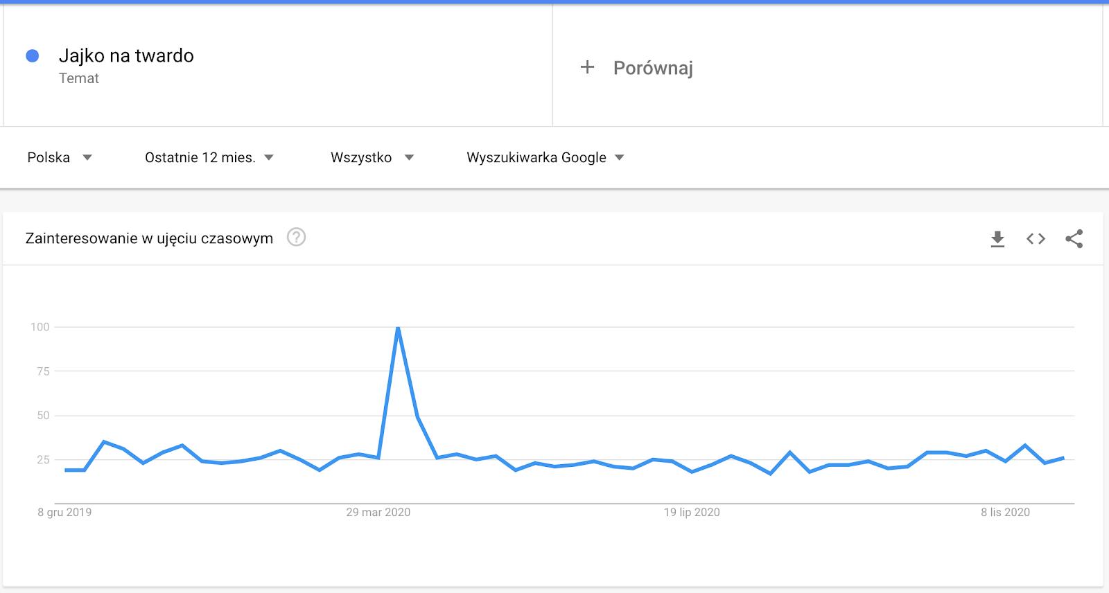 google trends analiza słów kluczowych popularność w czasie