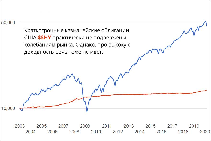 Что растет в кризис?