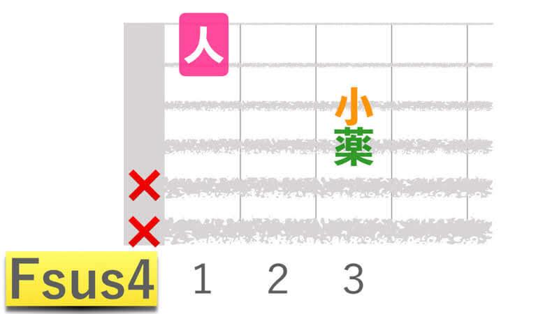 ギターコードFsus4エフサスフォーの押さえかたダイアグラム表