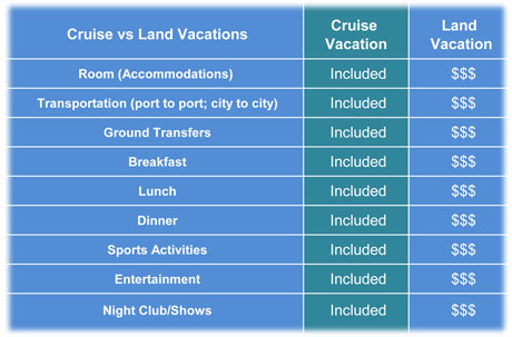 A comparison of the benefits of cruising and land-based vacations.