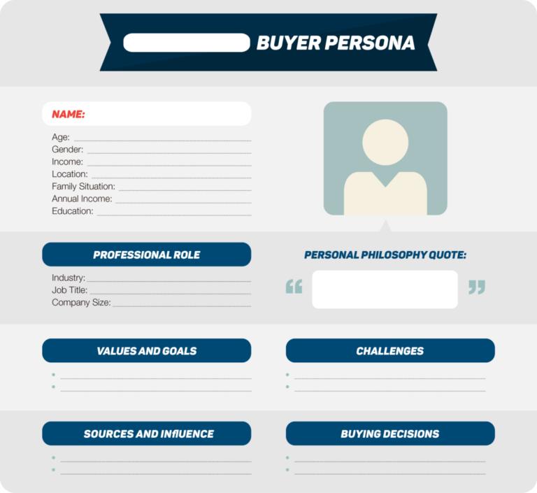 buyer personas market segmentation process