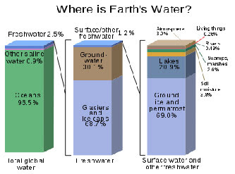 This image shows bar graphs depicting where Earth's water is located.