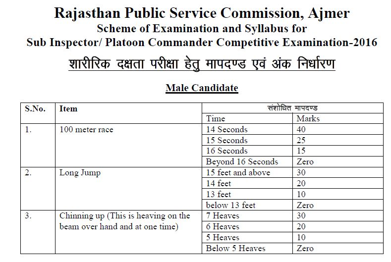 Rajasthan Police SI Physical Test Pattern 2019
