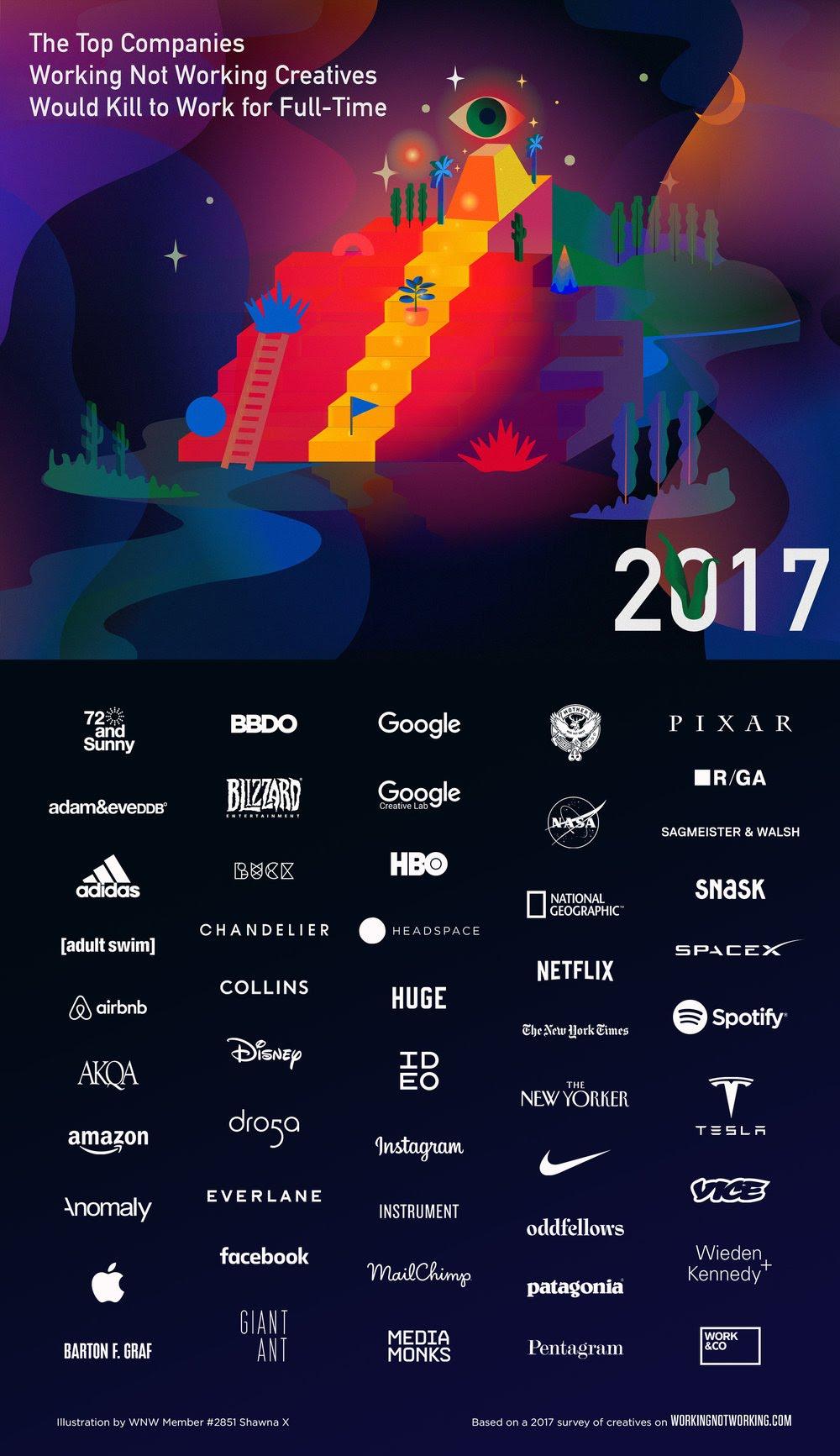 Las 50 mejores empresas para trabajar según los profesionales creativos, edición 2017