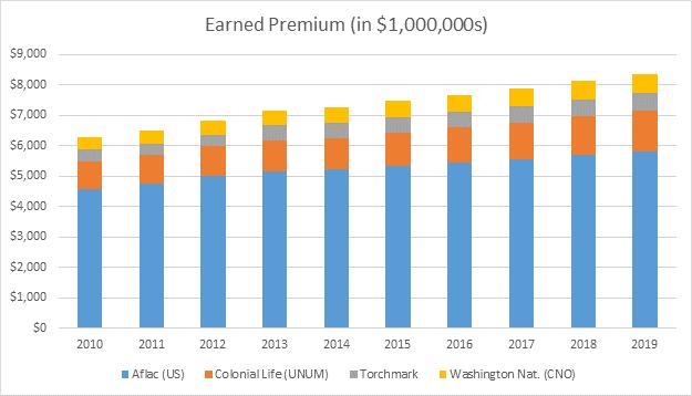 earned premium q4