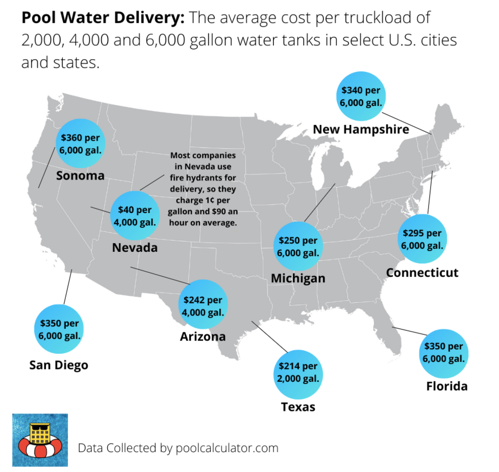 a map of the U.S. that showcases average pool water delivery prices in select U.S. cities and states