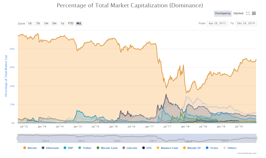 Dominancia en el mercado crypto. Fuente: CoinMarketCap
