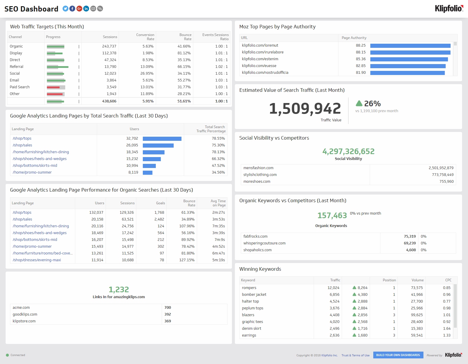 SEO Analytics Dashboard Screenshot