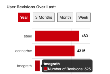 This chart in PressbooksEDU stats allows you to view user revisions over the last year, quarter, month and week.