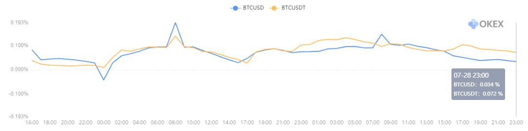Tỷ lệ tài trợ. Thời gian thu thập dữ liệu: 7/27 0:00 sáng UTC đến 7/29 8:00 sáng UTC