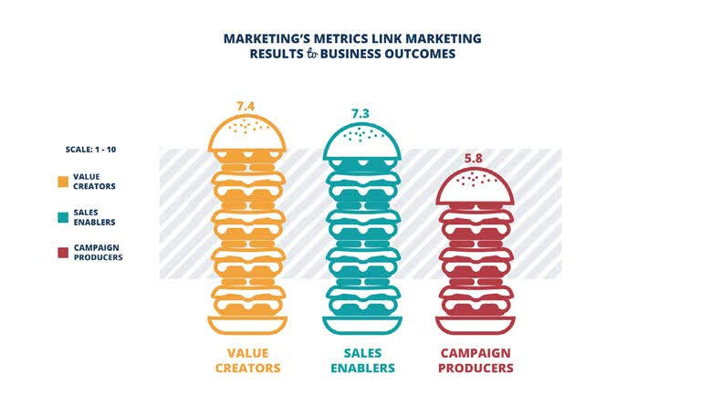 Figure 4: Value Creators are strong at selecting metrics that demonstrate the link between Marketing and the Business. Source: 2017 Marketing Performance Management Benchmark Study from VisionEdge Marketing, Hive9 and Valid USA