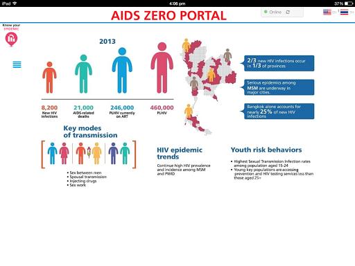 Aids Zero Portal