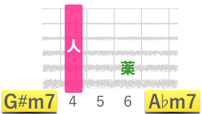 ギターコードG#m7ジーシャープマイナーセブン|A♭m7エーフラットマイナーセブンの押さえかたダイアグラム表