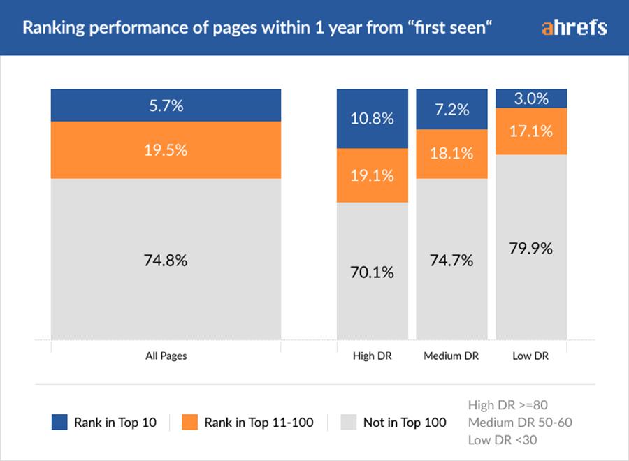 Sólo el 5,7% de un total de 2 millones de páginas logró rankear en primera página según Ahrefs 2