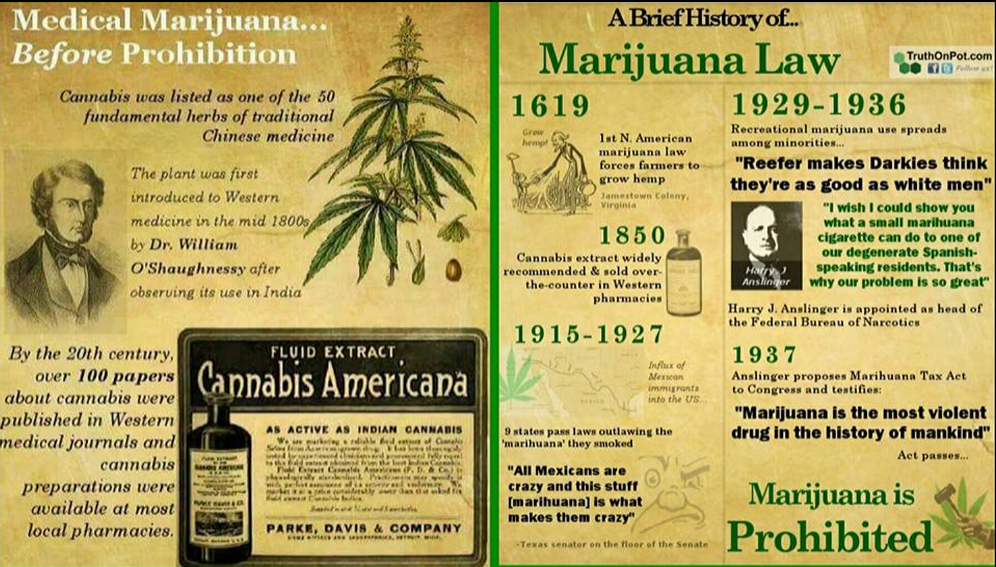 Marijuana use before 1930 was a non-issue.