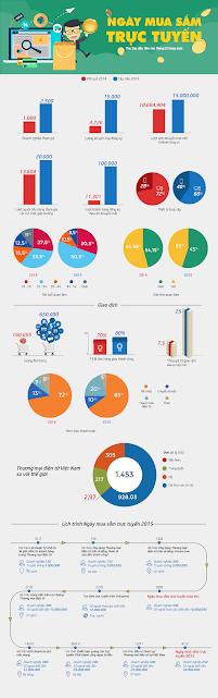 Thống kê ngày hội mua sắm trực tuyến đầu tiên tại Việt Nam năm 2014