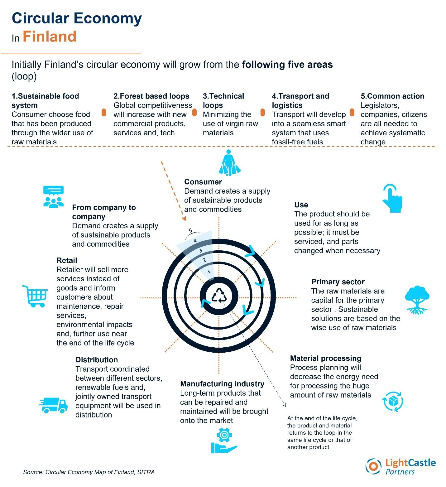 Diagram: How the circular economy works in Finland