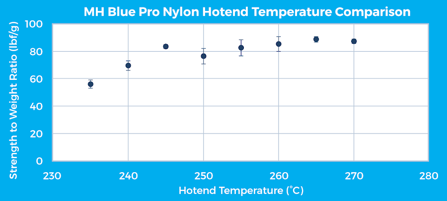 Figure 13: MatterHackers Blue PRO Series Nylon hotend temperature comparison for a horizontal specimen print orientation.