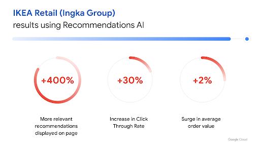 Sessão da Recommendations AI do IKEA Retail (Ingka Group)