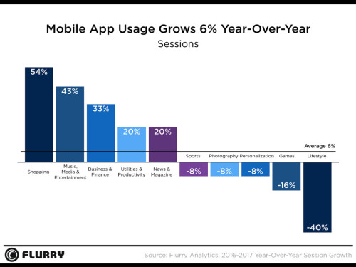 Egyre többen használnak mobil applikációt a vásárlásnál