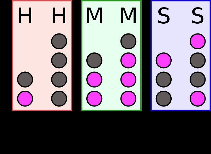 二进制时钟可用于表示二进制值的 LED