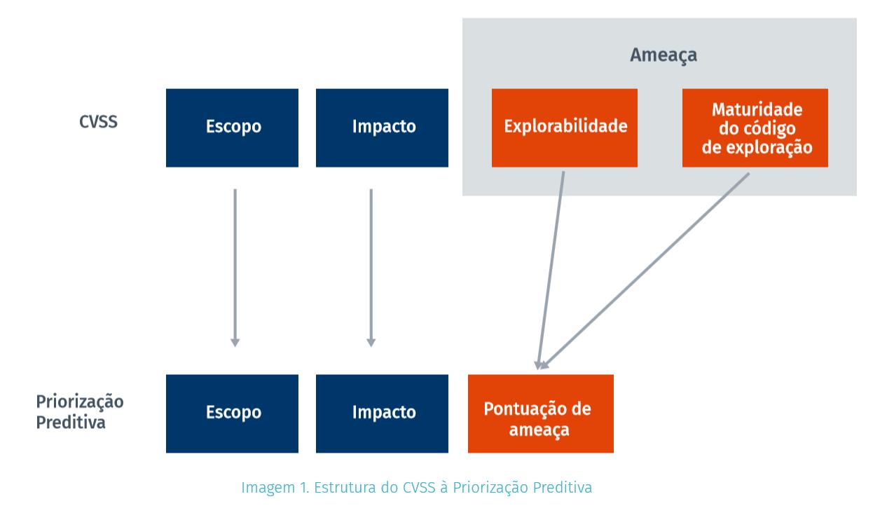 Estrutura do CVSS para Priorização Preditiva