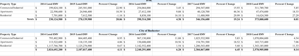 Estimated Land Value (EMV)