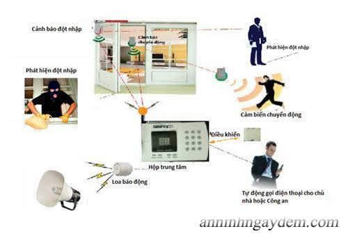 hệ thống chống trộm