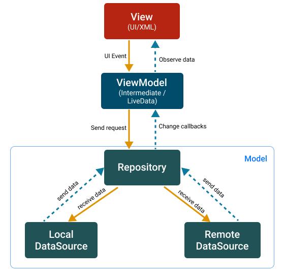 Model View ViewModel Pattern