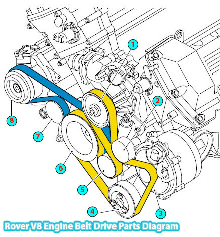 2002 Range Rover Belt Drive Parts Diagram V8 Engine – I Infiniti Vq35 Engine Diagram