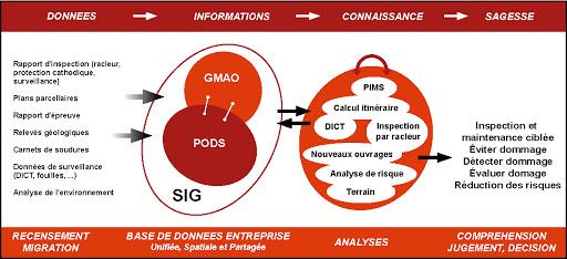 PODS données informations connaissance sagesse système d'information d'entreprise