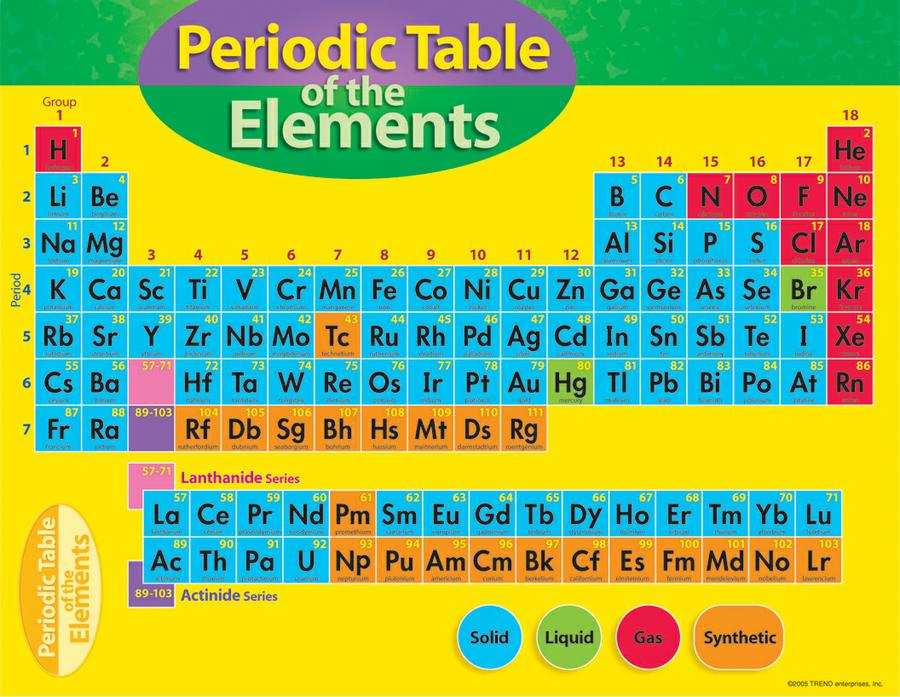periodic table solids liquids and gases on the periodic table states of matter cloudschool - 6th Grade Periodic Table Activity