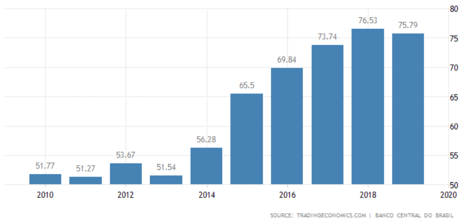 endividamento brasil