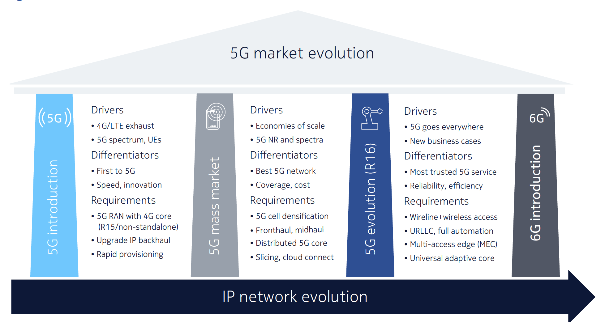 Figure 1. IP network evolution for the 5G era