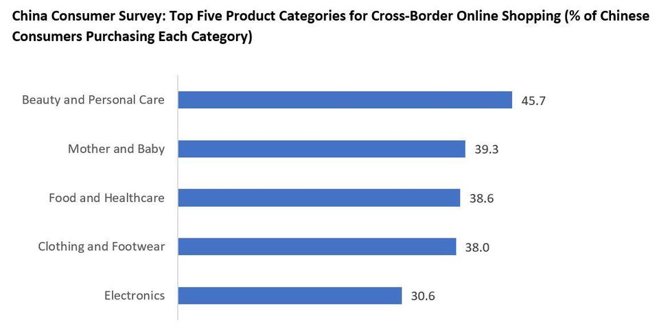 A chart showing the top five product categories for cross-border online shopping in China.  Base: 1,596 Chinese Internet users, surveyed in 2016