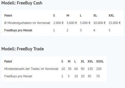 Kontomodelle der Onvista Bank - Freebuy Cash und Freebuy Trade