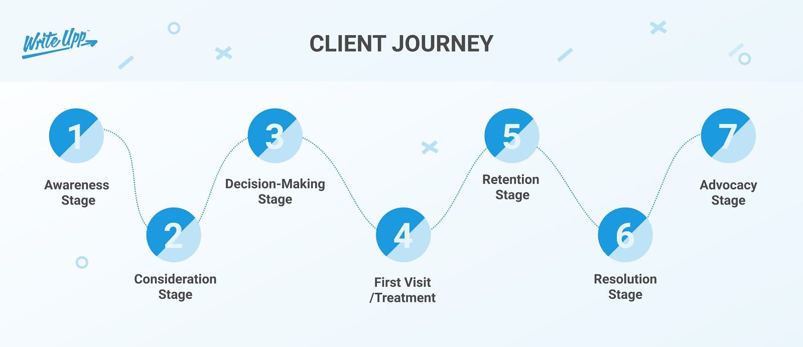 Overview of the 7-step client journey for private practice