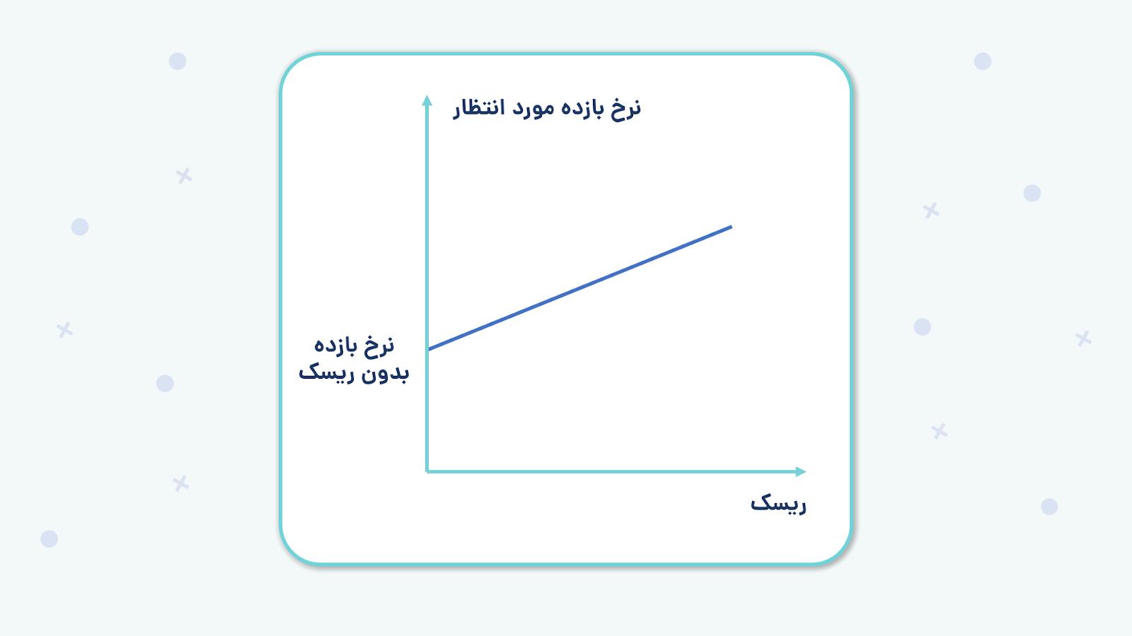 نمودار رابطه بین ریسک و بازده
