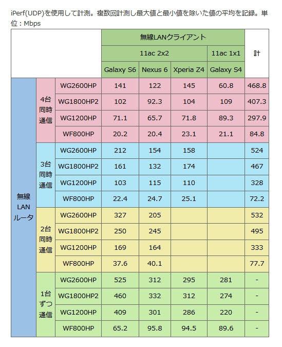 iperfを使用しての測定
